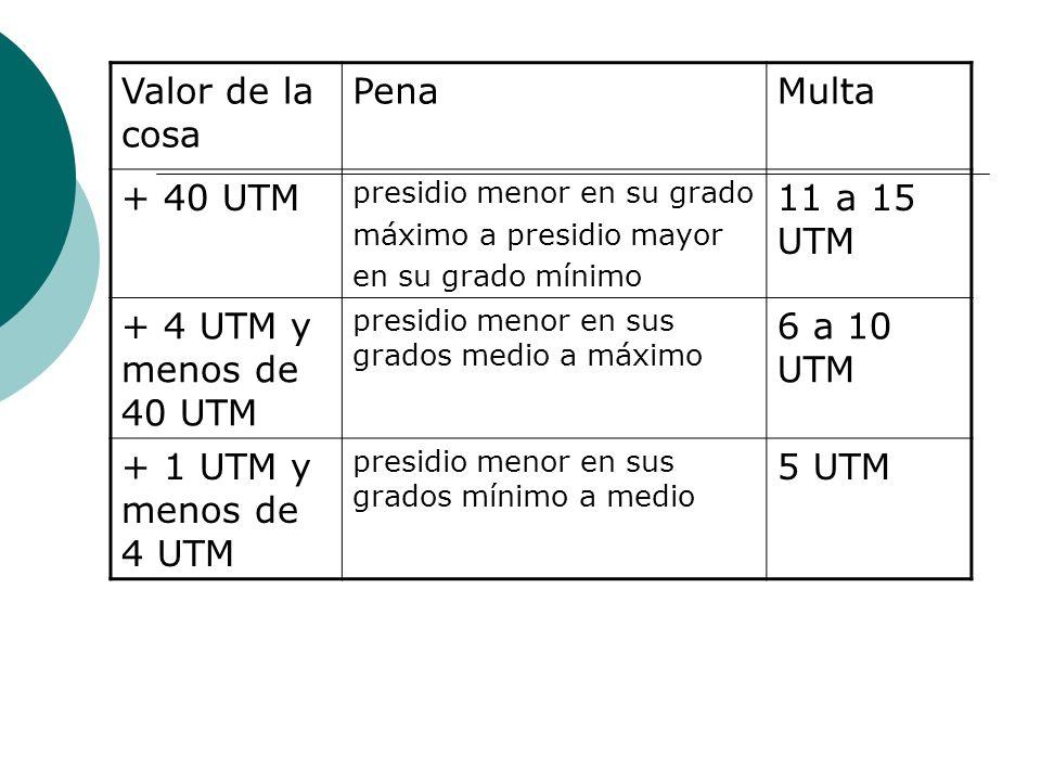 Valor de la cosa Pena Multa + 40 UTM 11 a 15 UTM