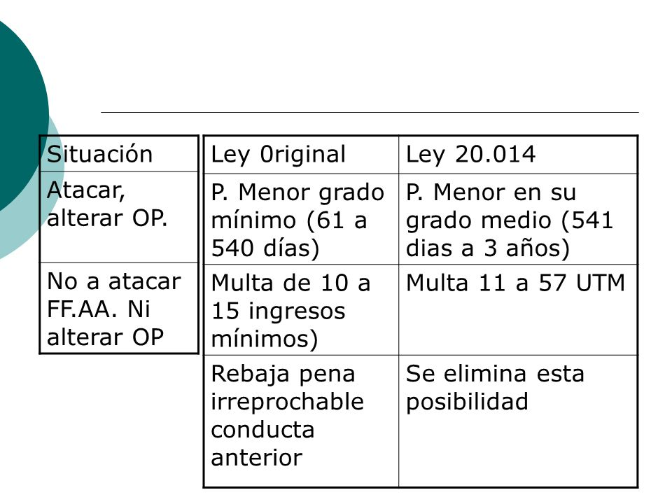 Situación Atacar, alterar OP. No a atacar FF.AA. Ni alterar OP. Ley 0riginal. Ley 20.014. P. Menor grado mínimo (61 a 540 días)