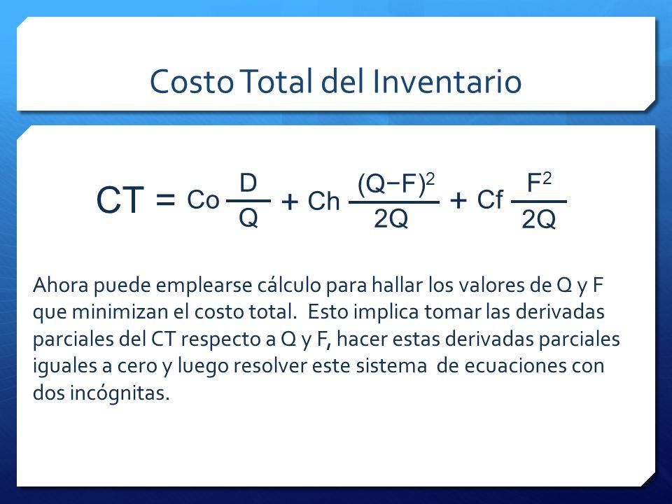 Costo Total del Inventario