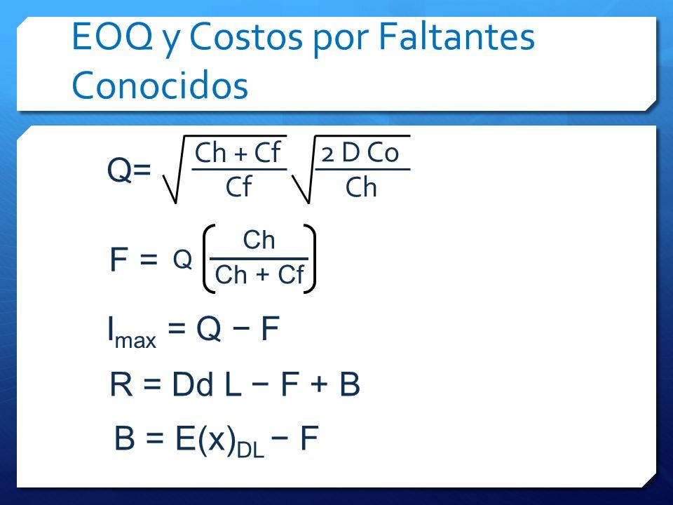 EOQ y Costos por Faltantes Conocidos