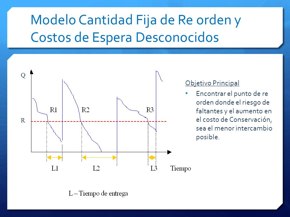 Modelo Cantidad Fija de Re orden y Costos de Espera Desconocidos