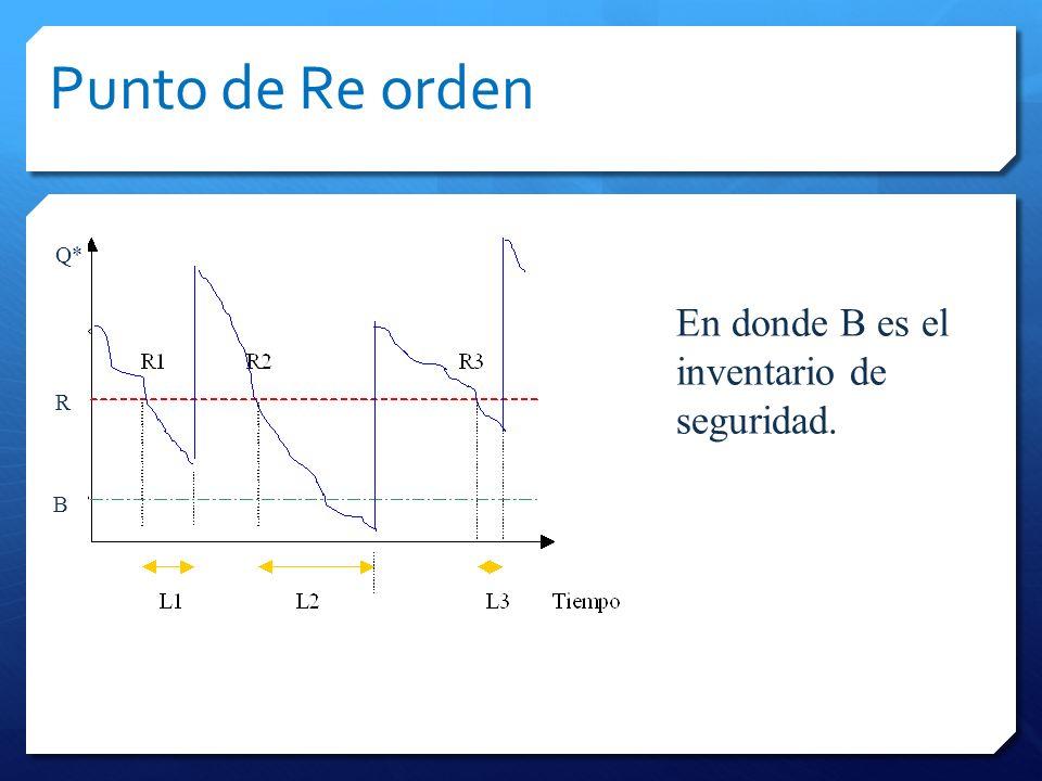 Punto de Re orden Q* En donde B es el inventario de seguridad. R B