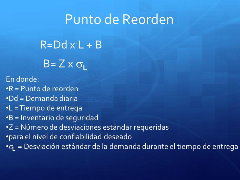 Punto de Reorden R=Dd x L + B B= Z x L En donde: R = Punto de reorden