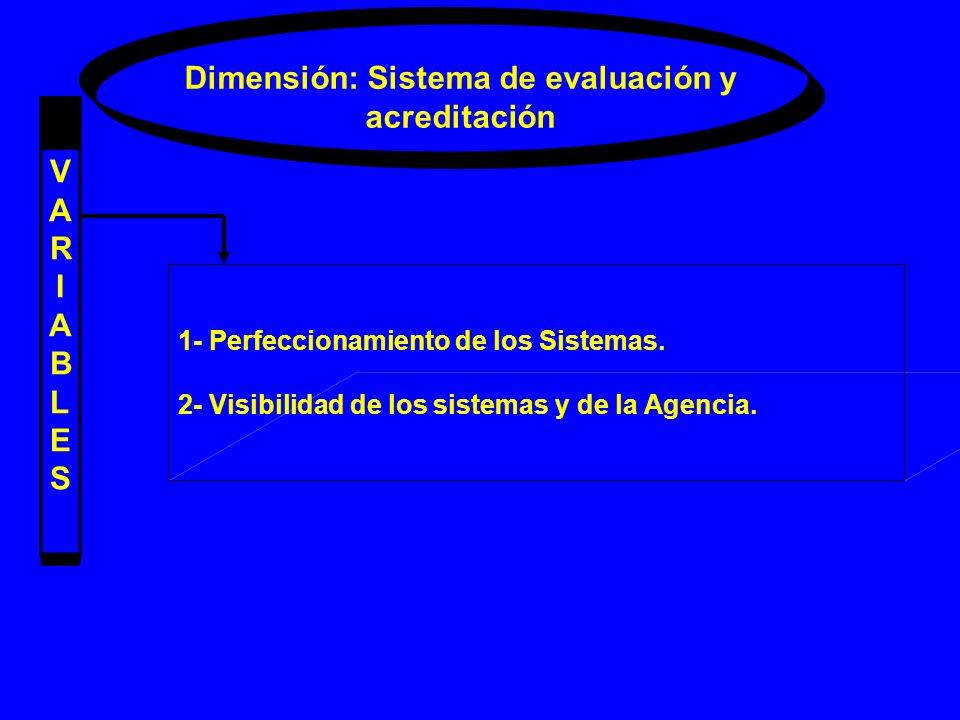 Dimensión: Sistema de evaluación y