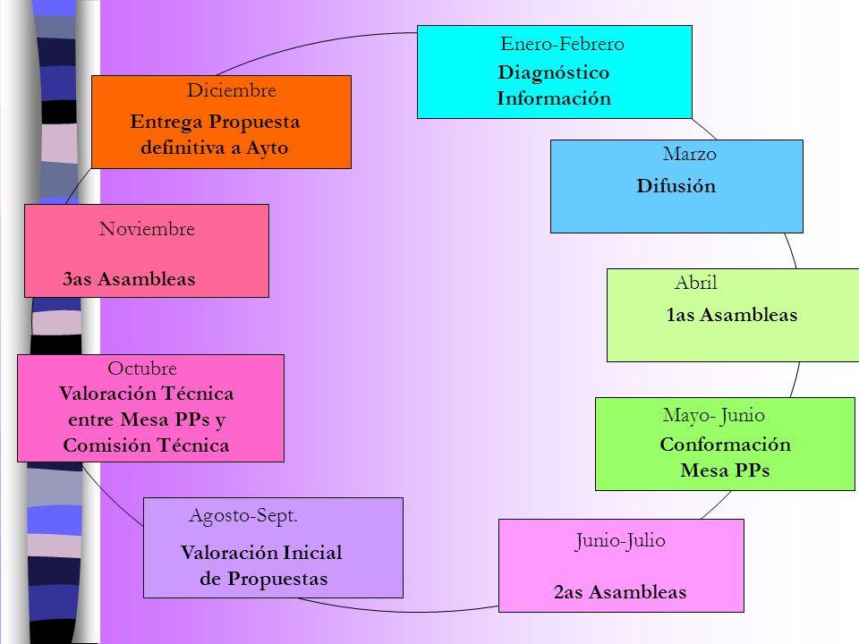 Valoración Técnica entre Mesa PPs y Comisión Técnica