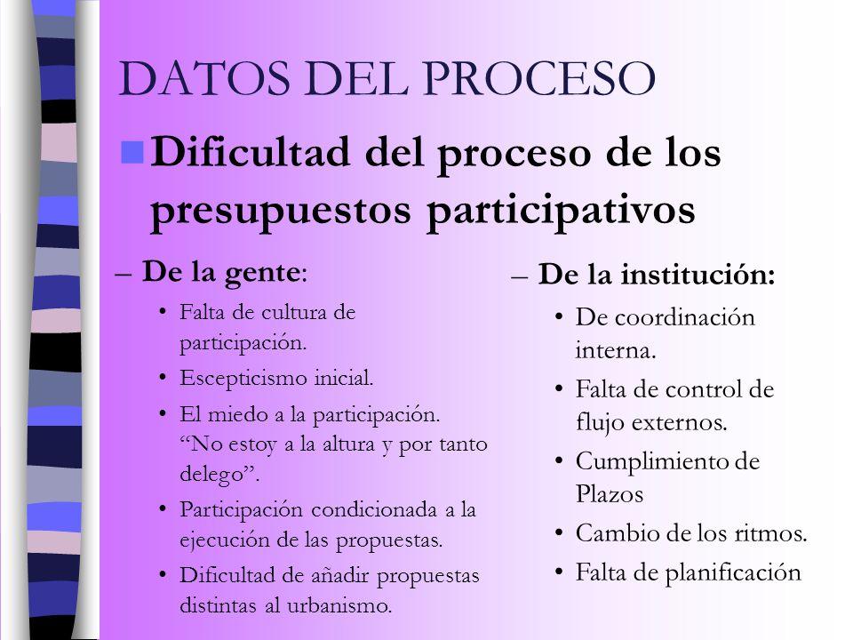 DATOS DEL PROCESO Dificultad del proceso de los presupuestos participativos. De la gente: Falta de cultura de participación.