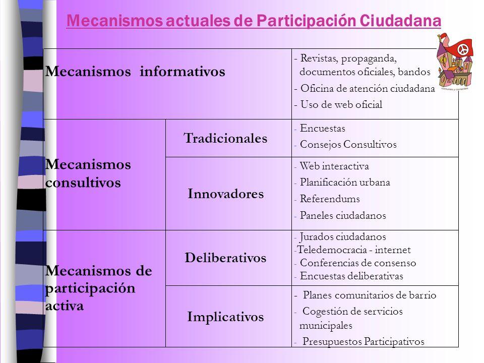 Mecanismos actuales de Participación Ciudadana