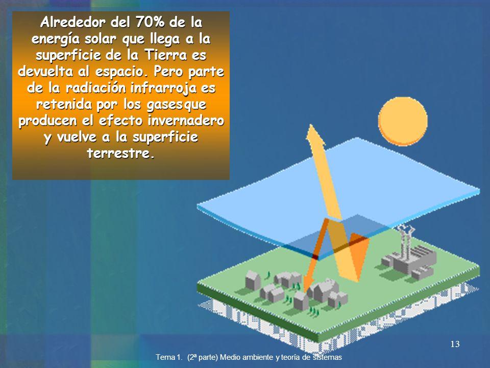 Alrededor del 70% de la energía solar que llega a la superficie de la Tierra es devuelta al espacio. Pero parte de la radiación infrarroja es retenida por los gases que producen el efecto invernadero y vuelve a la superficie terrestre.