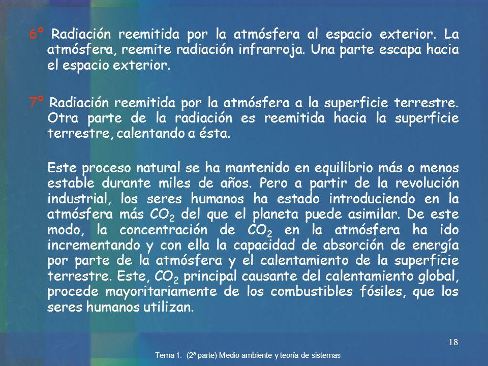 6º Radiación reemitida por la atmósfera al espacio exterior