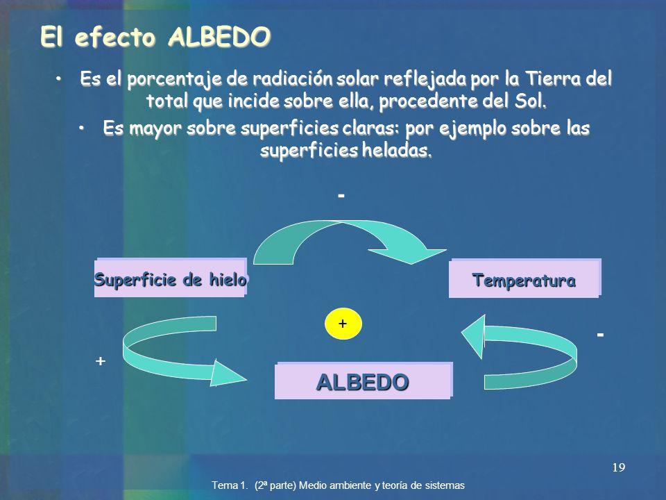 El efecto ALBEDO - - ALBEDO