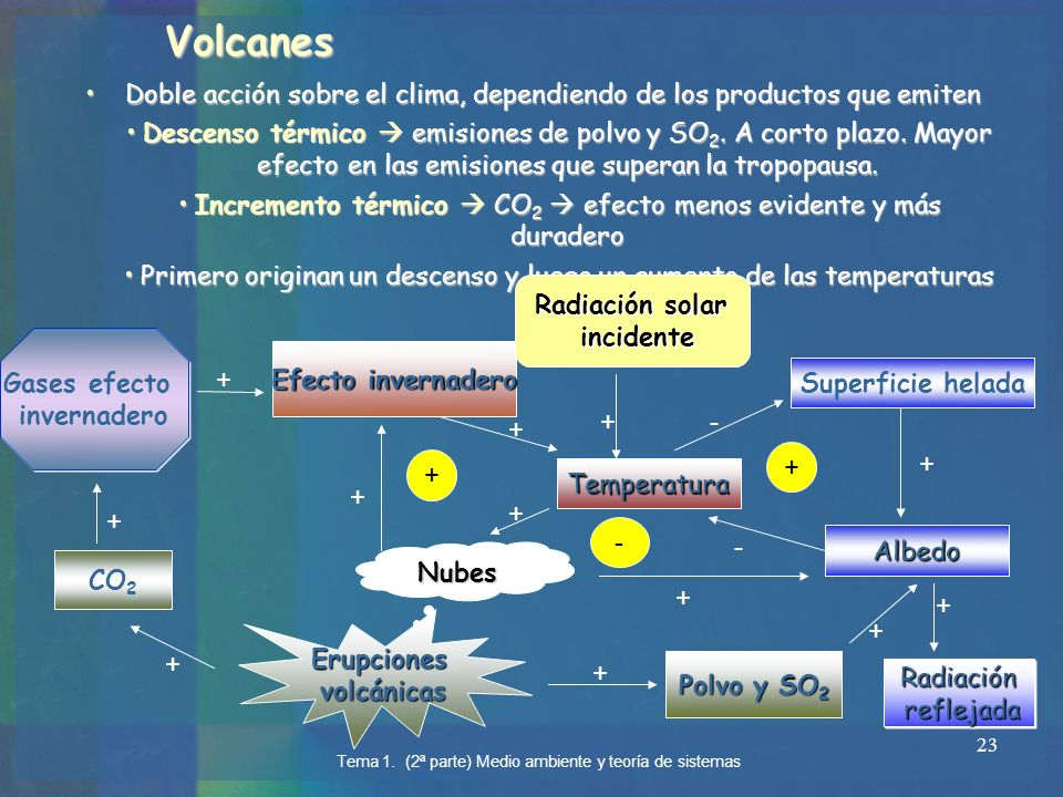 VolcanesDoble acción sobre el clima, dependiendo de los productos que emiten.