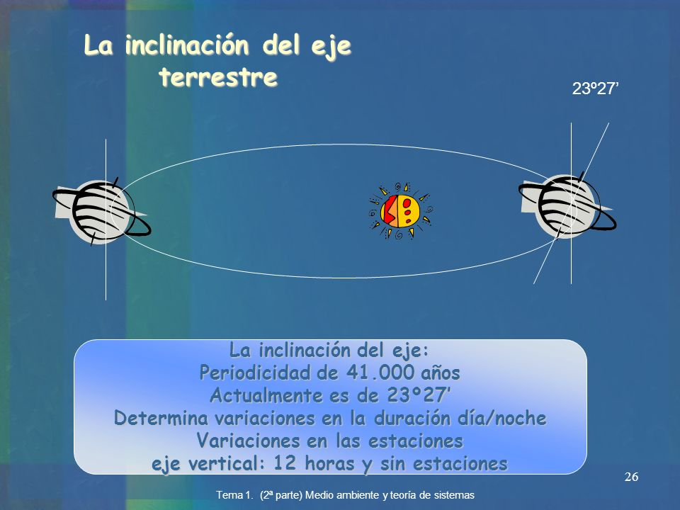 La inclinación del eje terrestre