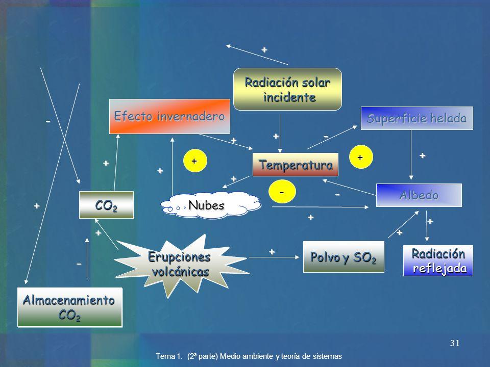 + Radiación solar incidente Efecto invernadero Superficie helada - + -