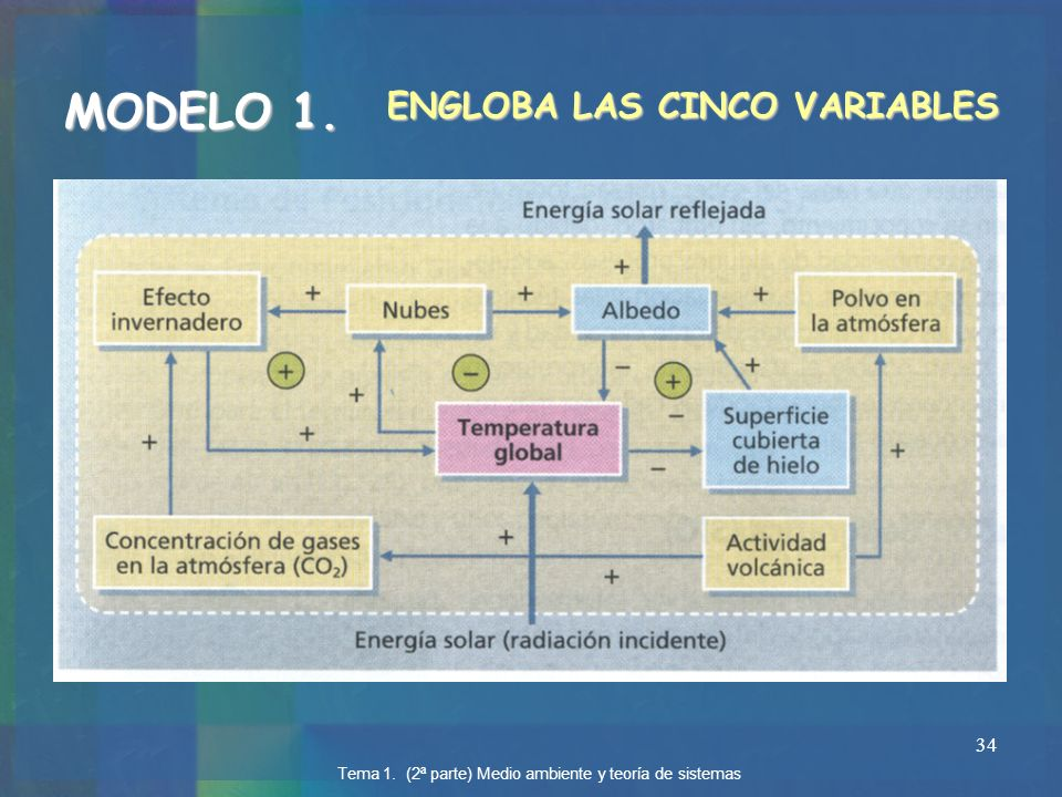 MODELO 1. ENGLOBA LAS CINCO VARIABLES