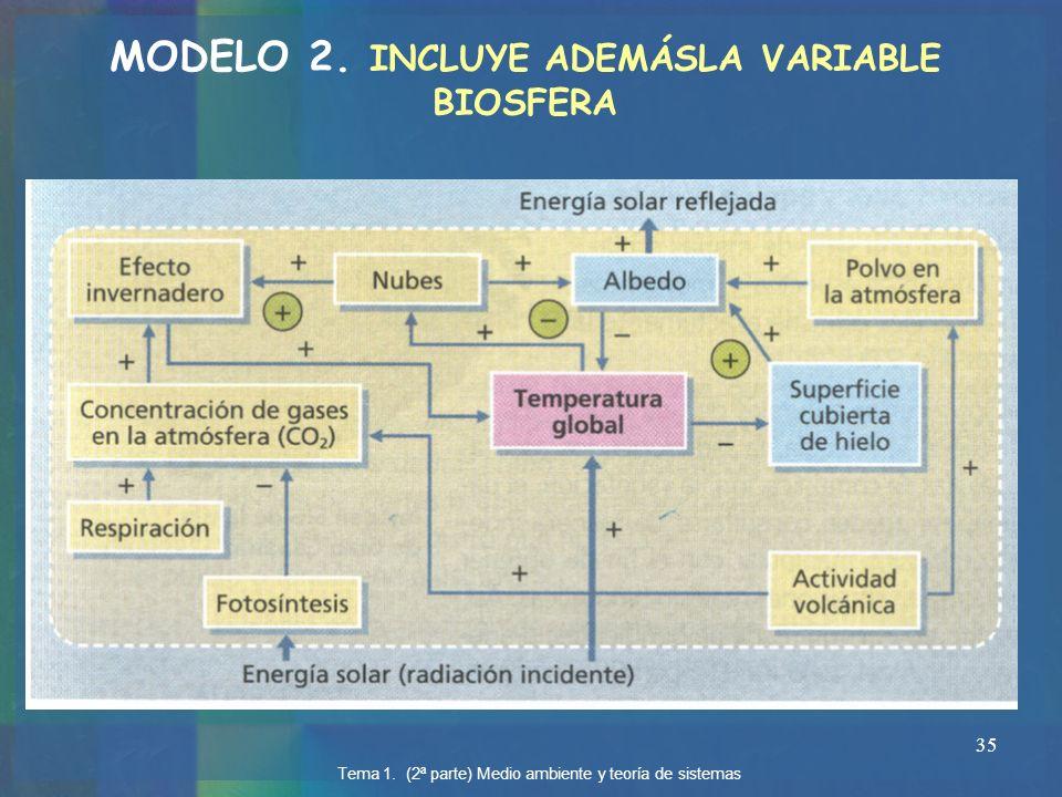 MODELO 2. INCLUYE ADEMÁSLA VARIABLE BIOSFERA
