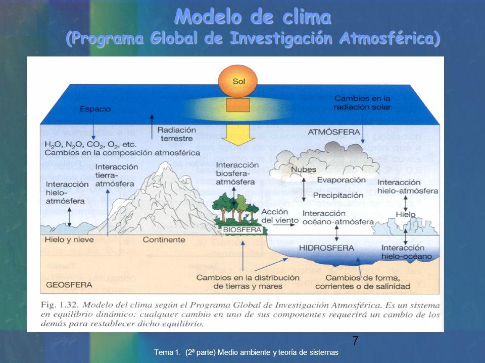 Modelo de clima (Programa Global de Investigación Atmosférica)