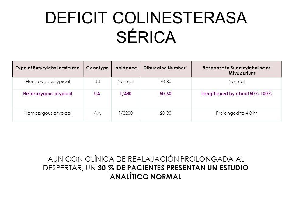 DEFICIT COLINESTERASA SÉRICA