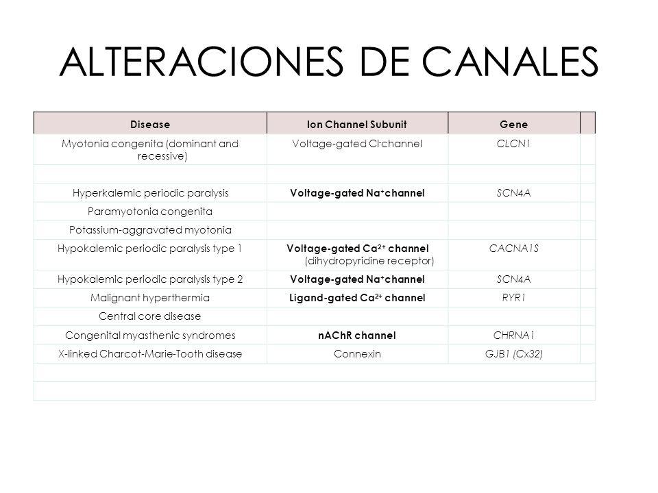 ALTERACIONES DE CANALES