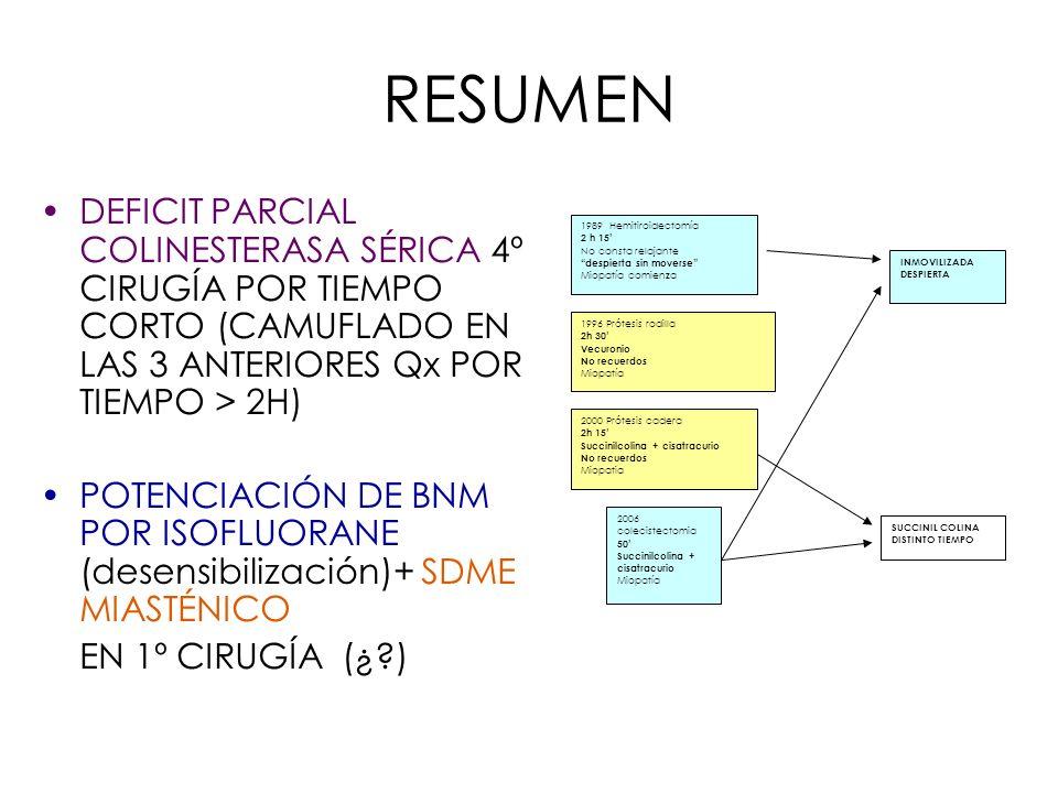 RESUMEN DEFICIT PARCIAL COLINESTERASA SÉRICA 4º CIRUGÍA POR TIEMPO CORTO (CAMUFLADO EN LAS 3 ANTERIORES Qx POR TIEMPO > 2H)