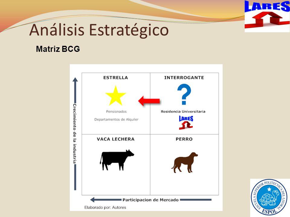 LARES Análisis Estratégico Matriz BCG LARES