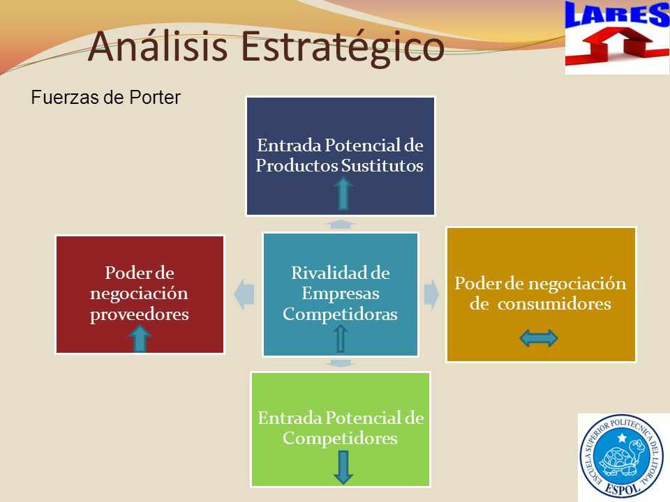 Análisis Estratégico LARES Fuerzas de Porter