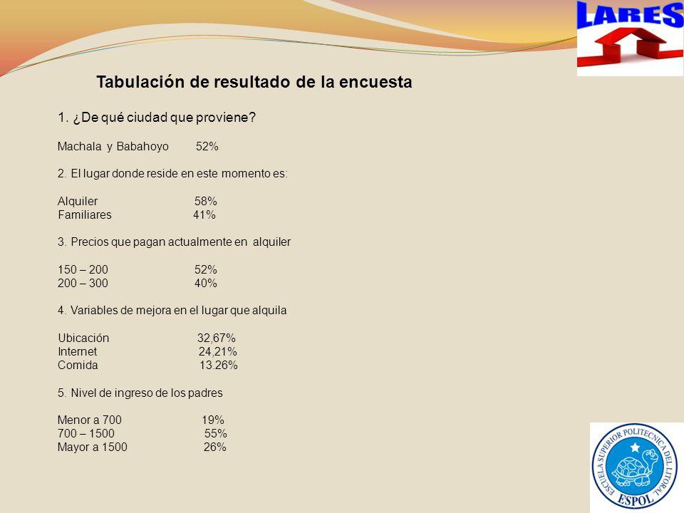 LARES Tabulación de resultado de la encuesta