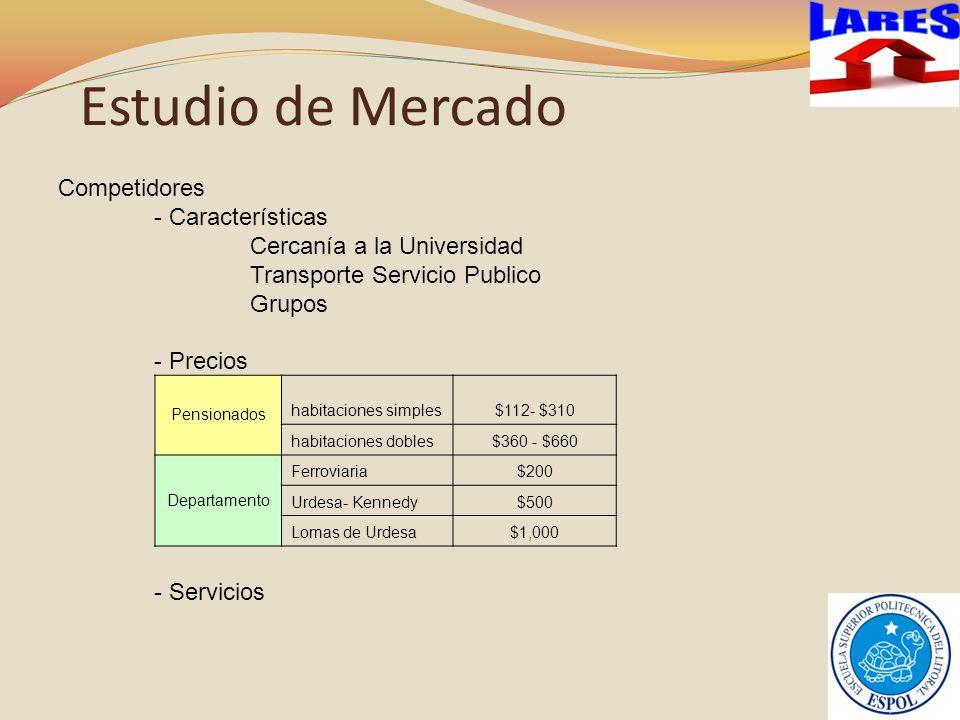 Estudio de Mercado LARES Competidores - Características