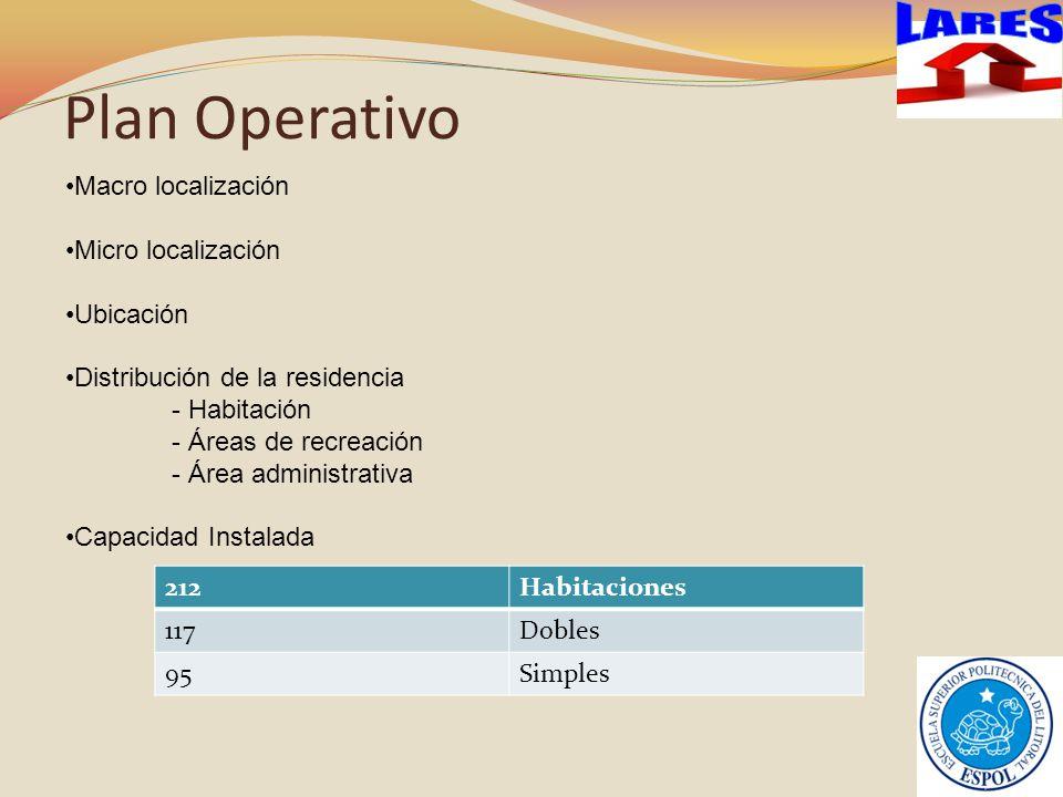 Plan Operativo LARES Macro localización Micro localización Ubicación
