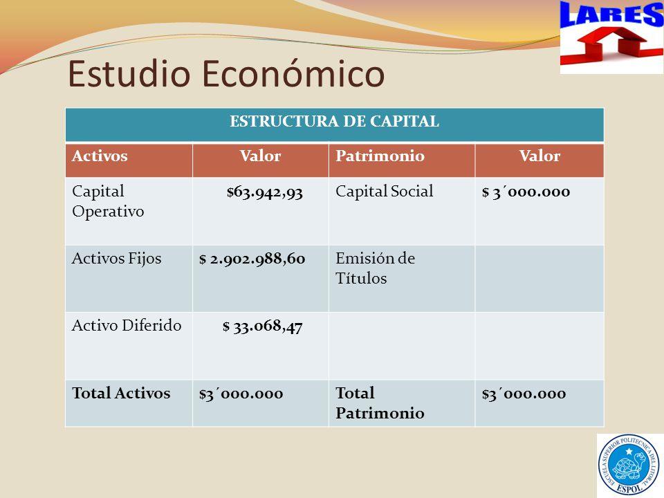 Estudio Económico LARES ESTRUCTURA DE CAPITAL Activos Valor Patrimonio