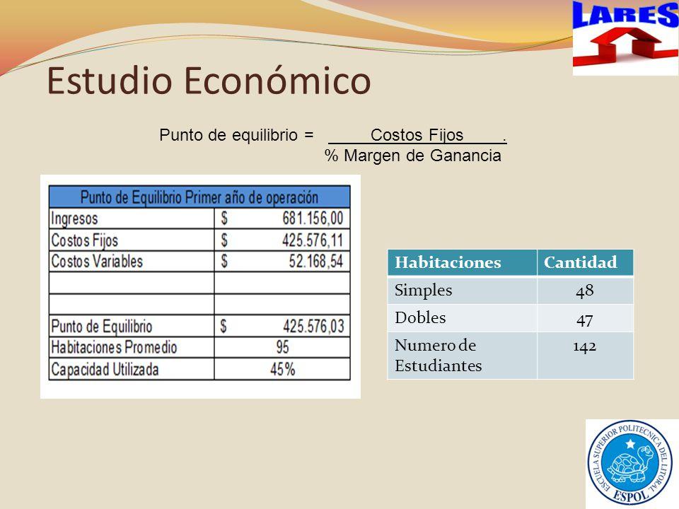 Estudio Económico LARES Punto de equilibrio = Costos Fijos .