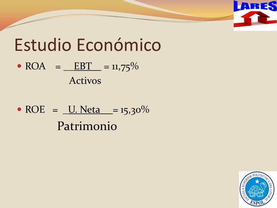 Estudio Económico LARES ROA = __EBT_ = 11,75% Activos