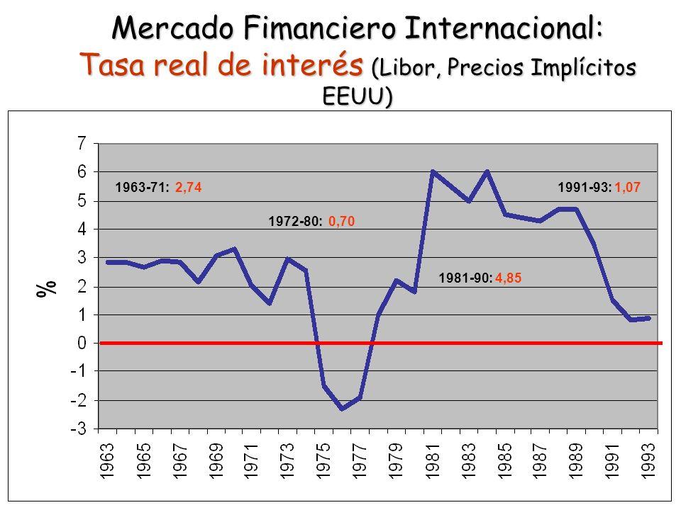 Mercado Fimanciero Internacional: Tasa real de interés (Libor, Precios Implícitos EEUU)