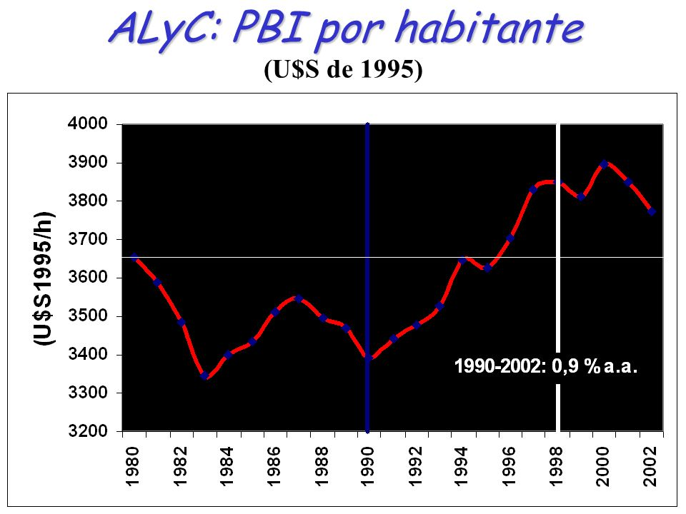 ALyC: PBI por habitante (U$S de 1995)