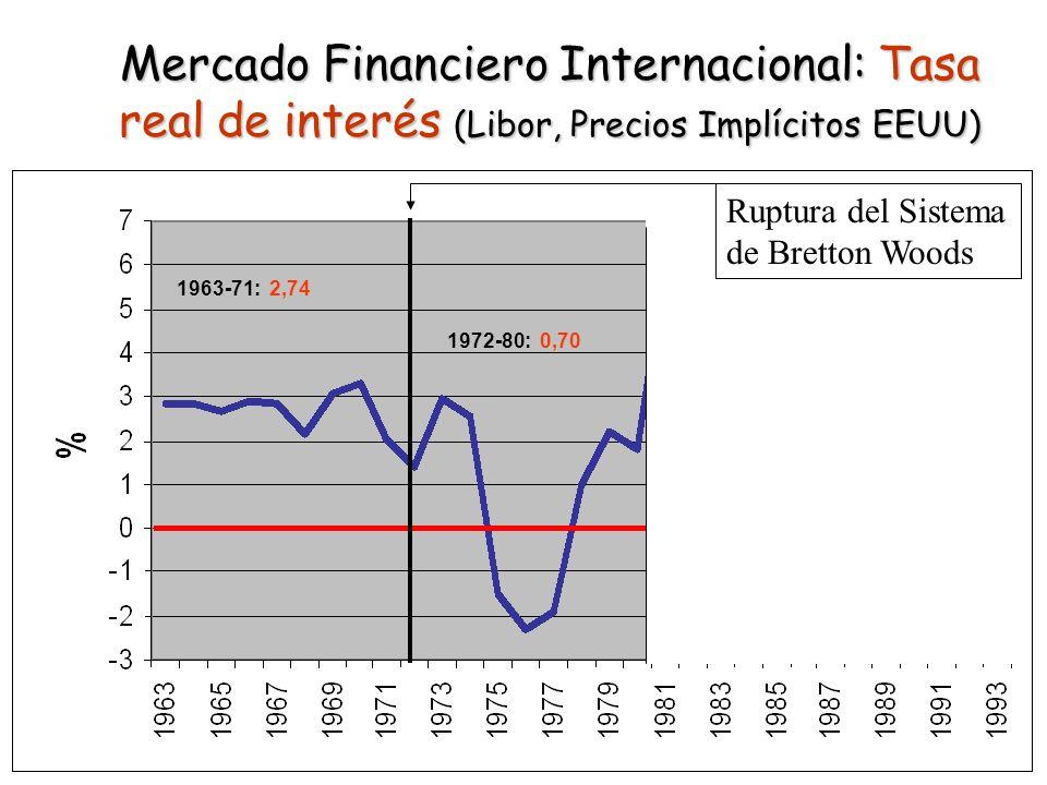 Mercado Financiero Internacional: Tasa real de interés (Libor, Precios Implícitos EEUU)