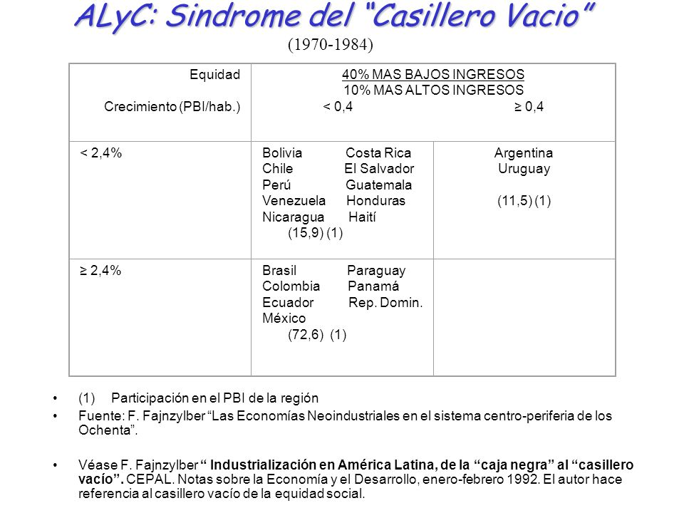 ALyC: Sindrome del Casillero Vacio (1970-1984)