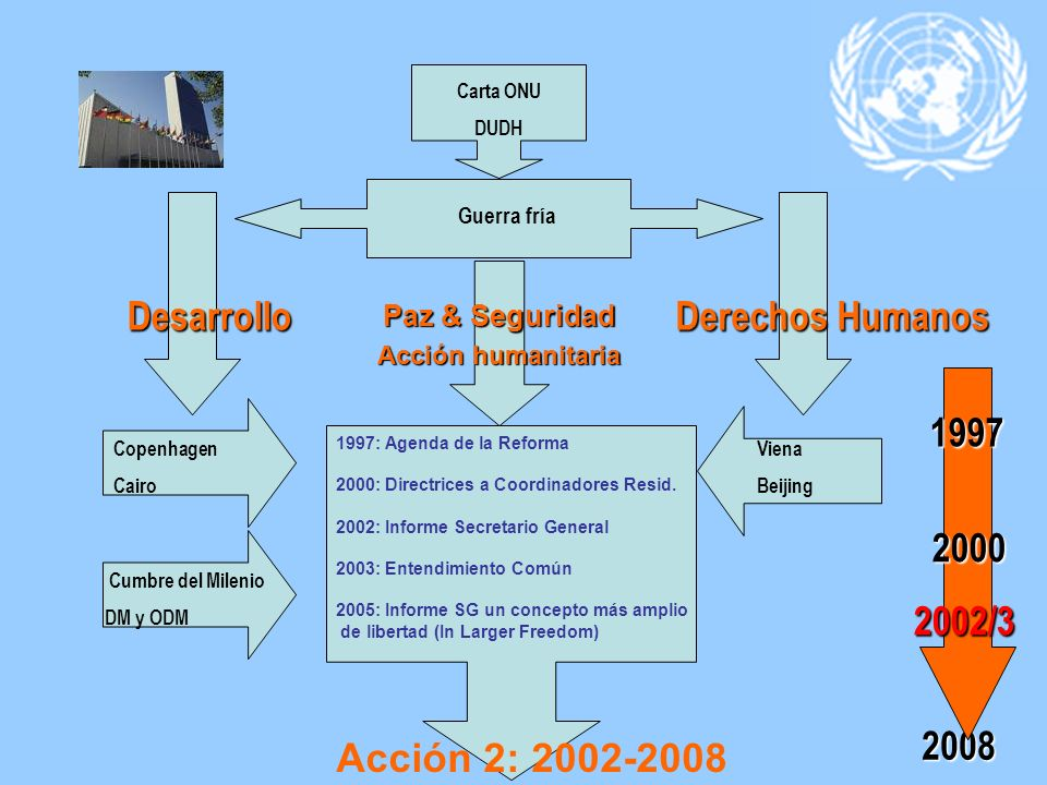 Desarrollo Derechos Humanos