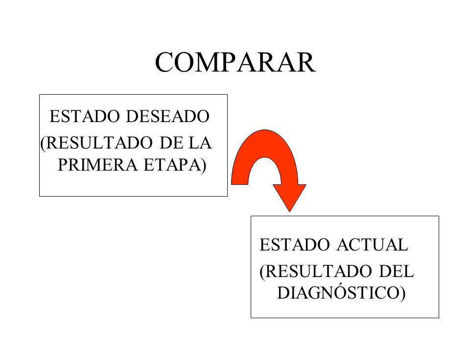 COMPARAR ESTADO DESEADO (RESULTADO DE LA PRIMERA ETAPA) ESTADO ACTUAL