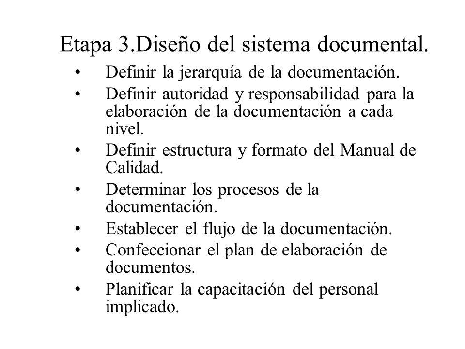 Etapa 3.Diseño del sistema documental.