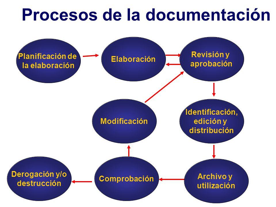 Procesos de la documentación