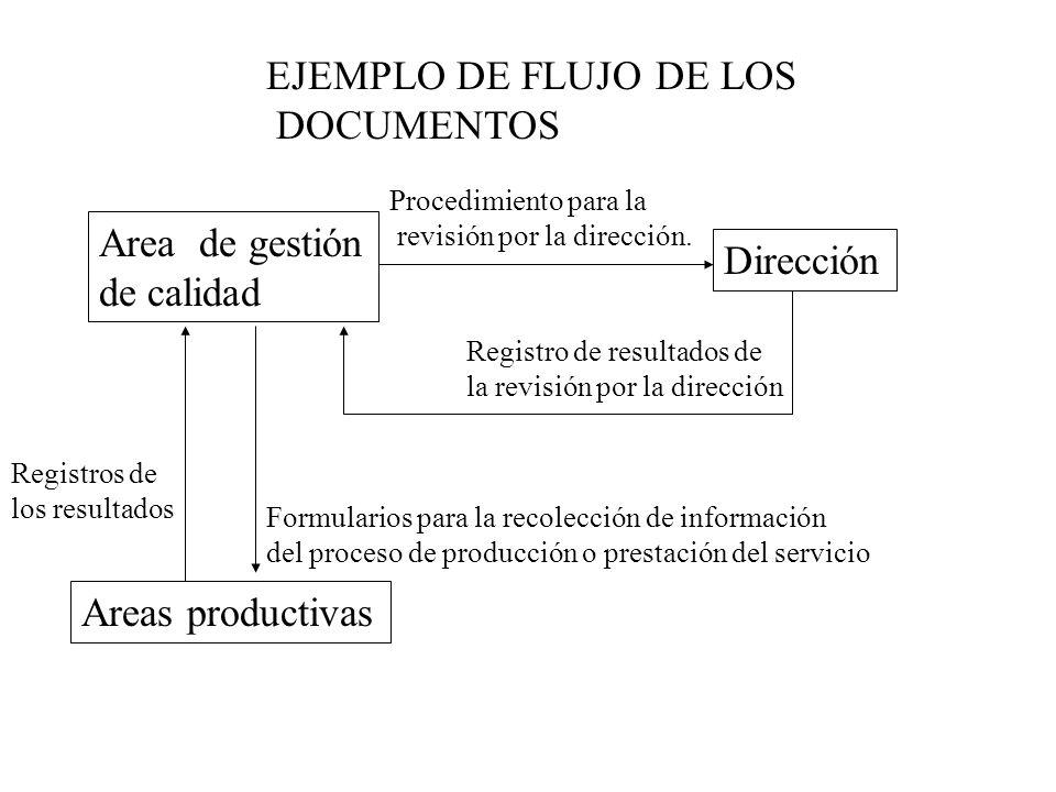 Area de gestión de calidad Dirección