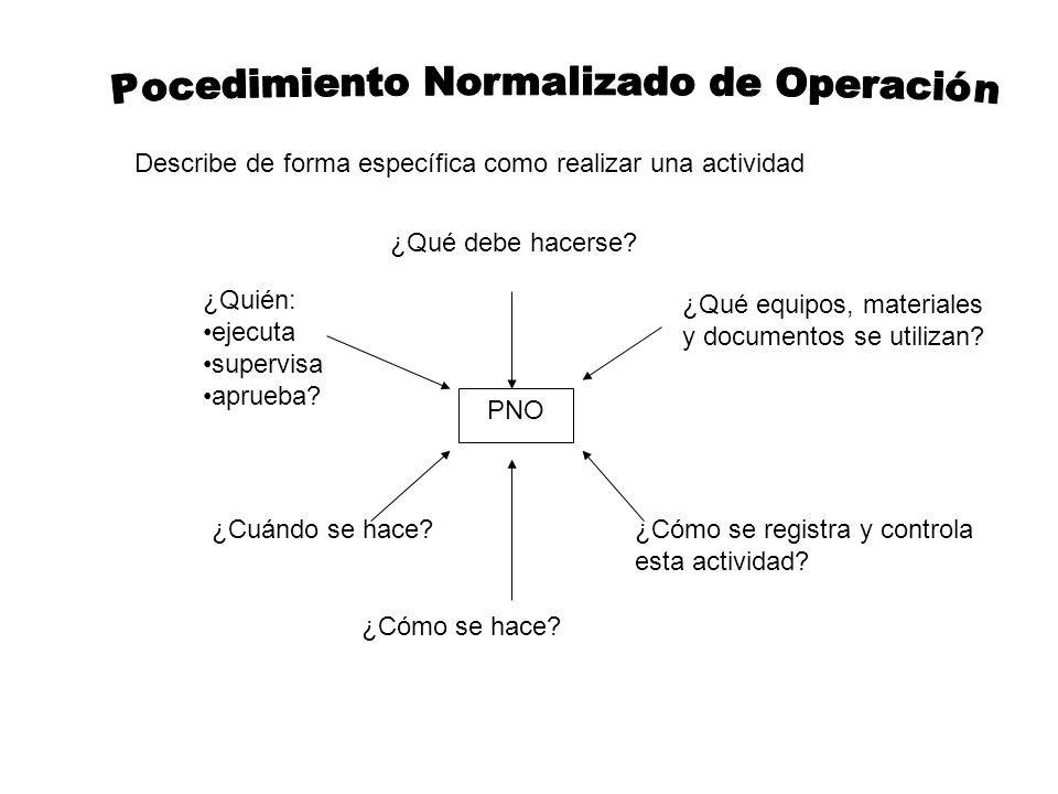Pocedimiento Normalizado de Operación
