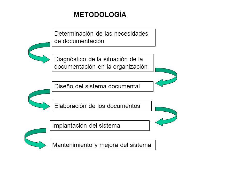 METODOLOGÍA Determinación de las necesidades de documentación