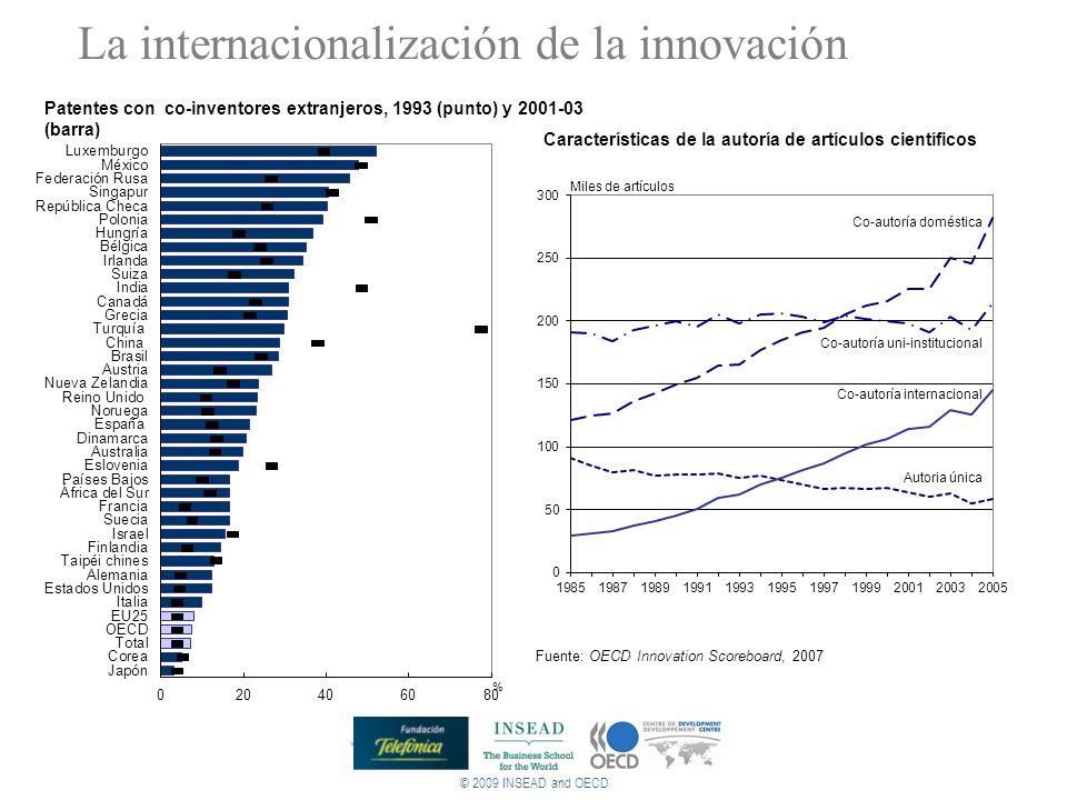 La internacionalización de la innovación
