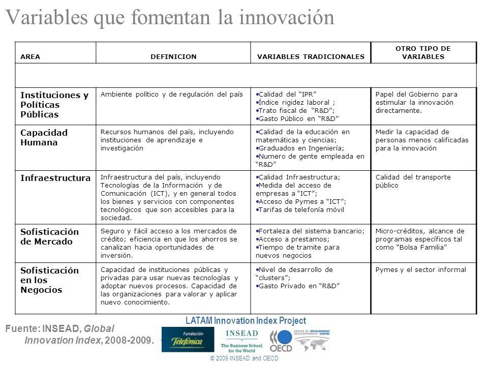 Variables que fomentan la innovación
