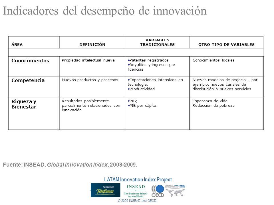Indicadores del desempeño de innovación