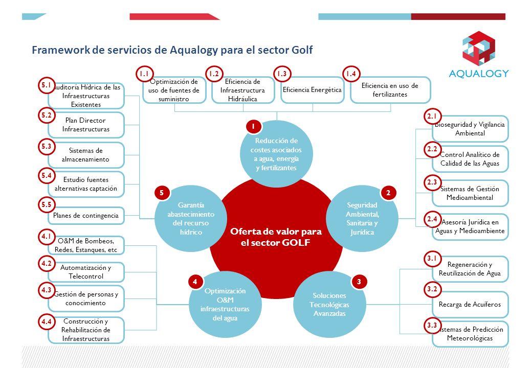 Framework de servicios de Aqualogy para el sector Golf