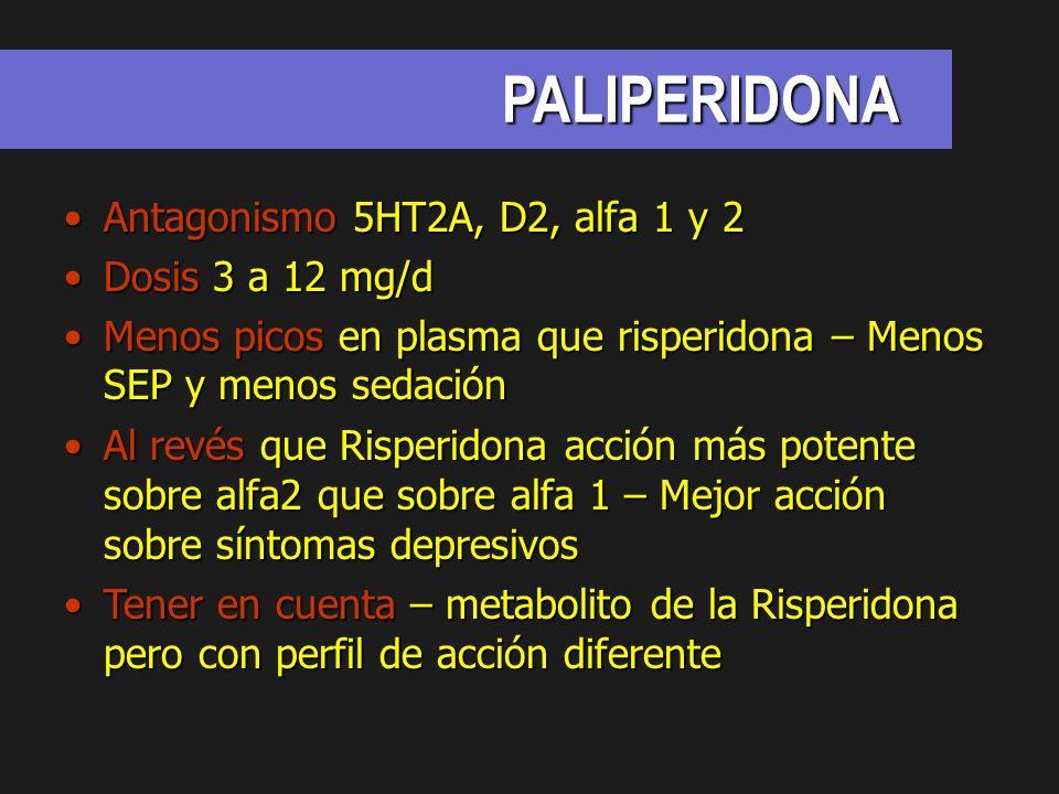 PALIPERIDONA Antagonismo 5HT2A, D2, alfa 1 y 2 Dosis 3 a 12 mg/d
