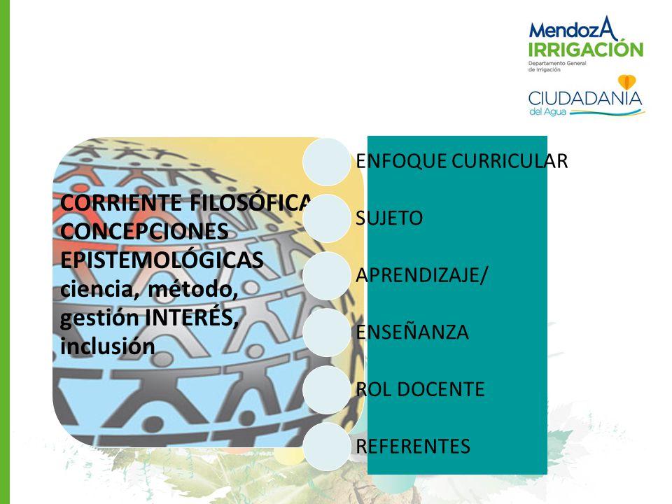 CORRIENTE FILOSÓFICA CONCEPCIONES EPISTEMOLÓGICAS ciencia, método, gestión INTERÉS, inclusión