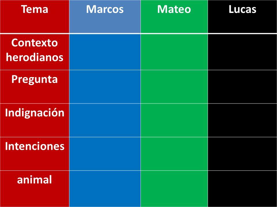 Tema Marcos Mateo Lucas Contexto herodianos Pregunta Indignación Intenciones animal
