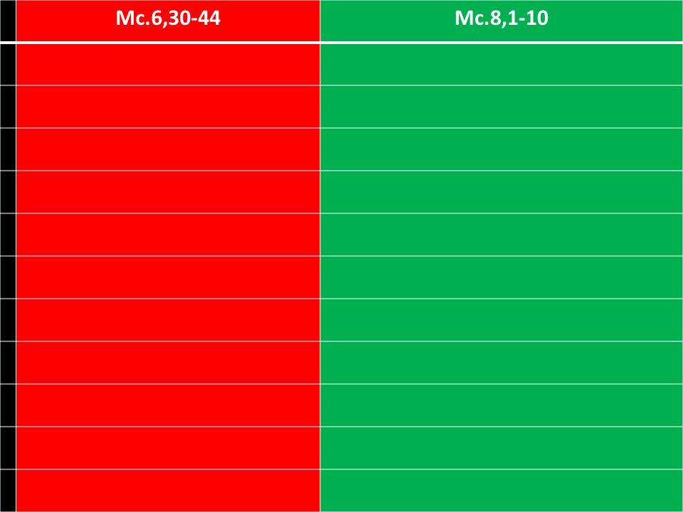 Mc.6,30-44 Mc.8,1-10